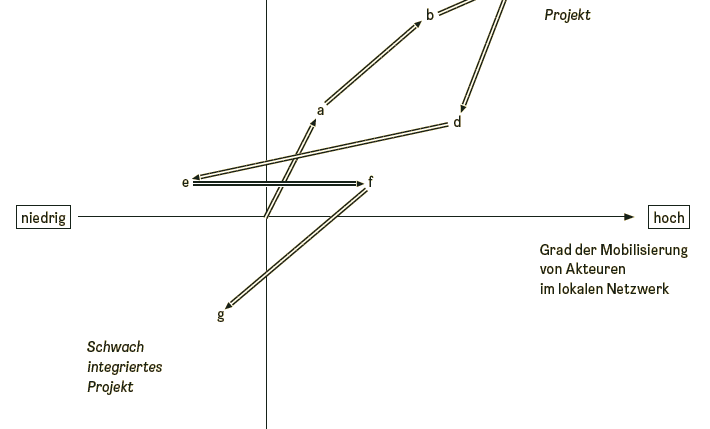 Graph zur Netzwerkanalyse